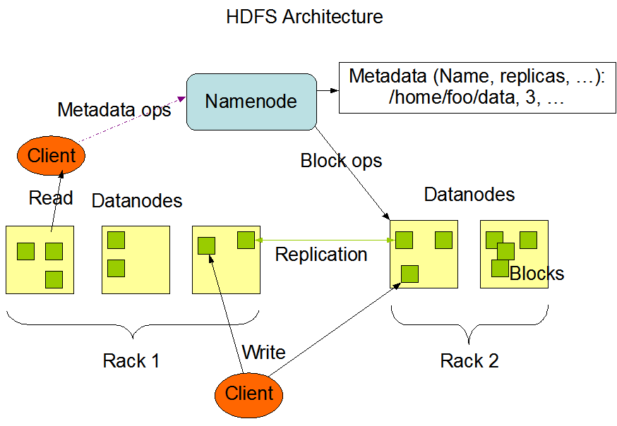 HDFS-Architecture