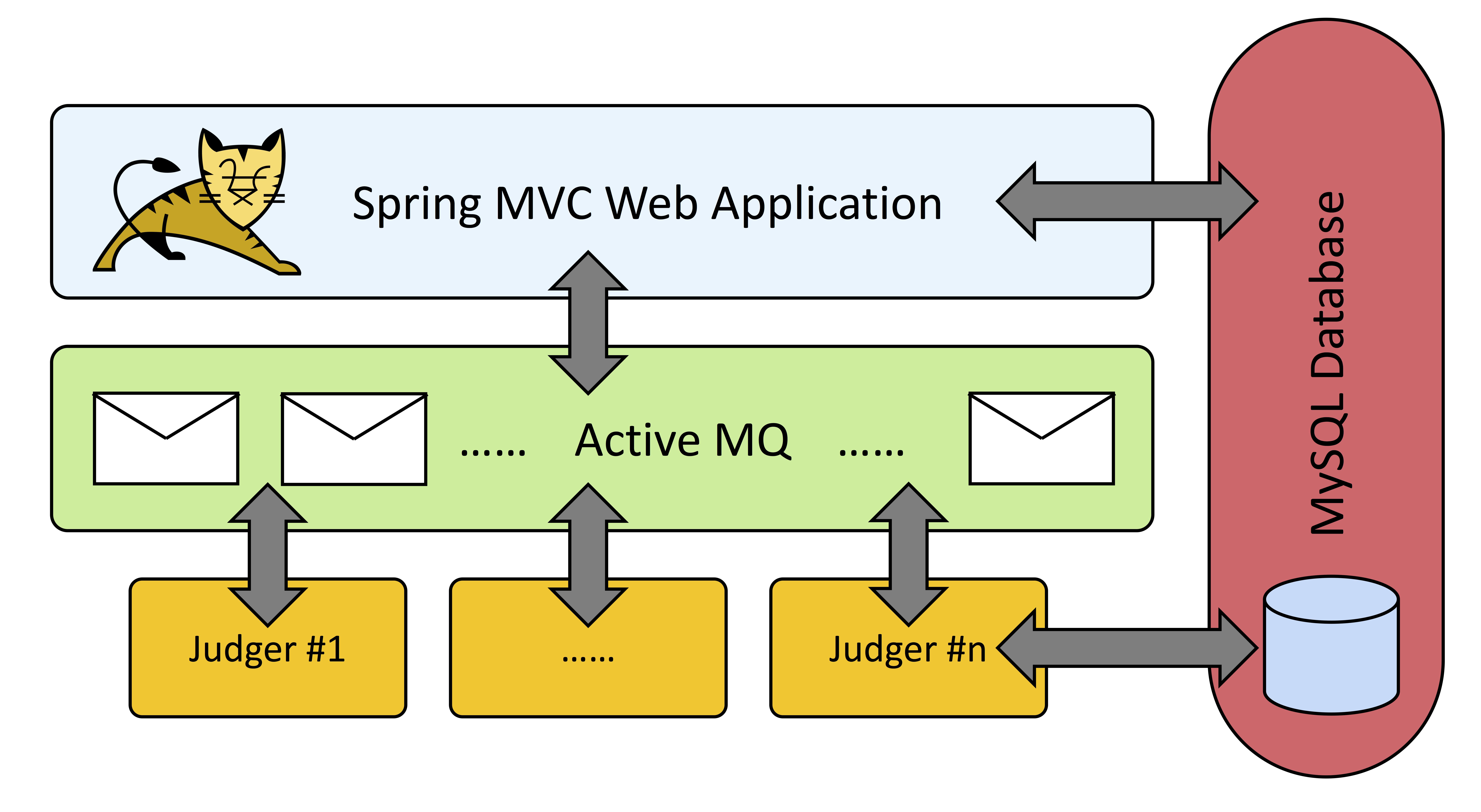 Software-Architecture