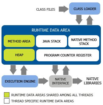 Introduction to Java Virtual Machine (JVM)   Infinite Script